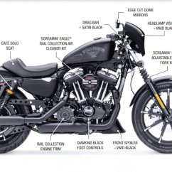 2000 Harley Sportster 883 Wiring Diagram Tropical Rainforest Food Web Evo For Dummies Auto