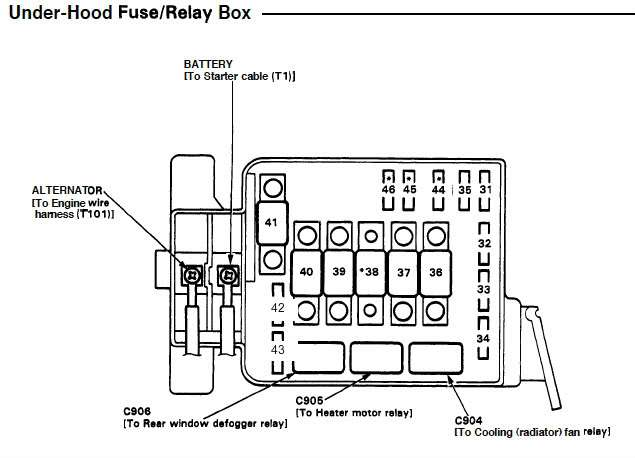 fuse box located under the hood