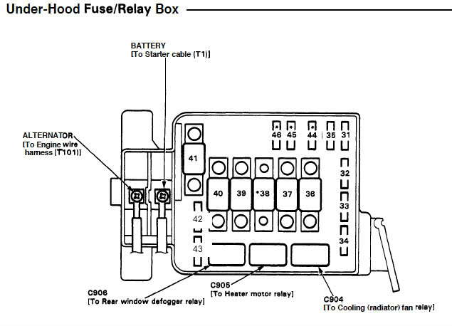 1995 honda civic fuse diagram ge xl44 gas range parts 2001 engine box great installation of diagrams tech rh com 2004
