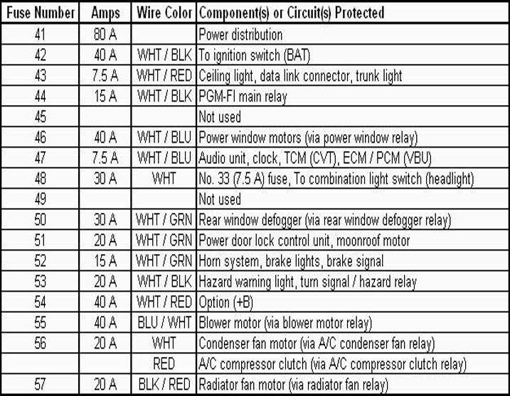 2004 Honda Pilot Fuse Box Diagram