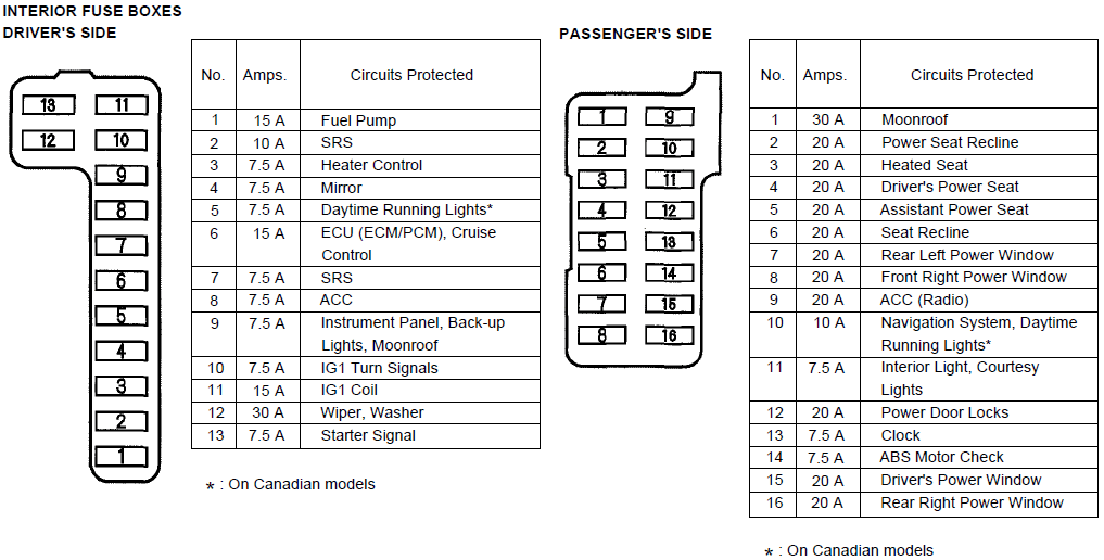 Engine Diagram For Acura 3 5rl 2000 moreover Diy C  pressor Clutch Relay Upgrade 890420 moreover Discussion T6371 ds438820 in addition Dodge Durango Rear Power Window Diagram furthermore 2001 Honda Accord Wiring Diagram Bose. on 2005 acura rl fuse box diagram