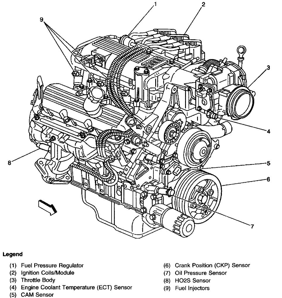 medium resolution of dont forget i have the v6 the oil pressure sensor switch is right above the oil filter and sticks out like a sore thumb part 7 on the diagram