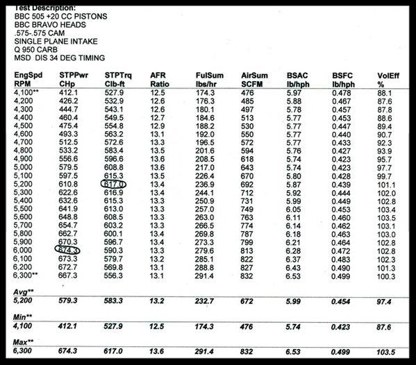 CHEVY BBC 454 468 HIGH TORQUE TURN KEY ENGINE, DART 600HP