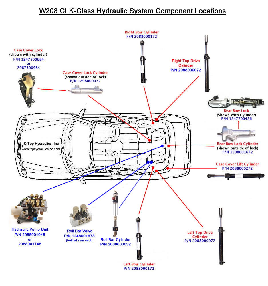 medium resolution of 80 clkdiagram c980f5592e0a3f2f0a31c41e77dbdfb860ddc8dd convertible top hydraulic fluid oil leaked onto trunk mbworld mercedes