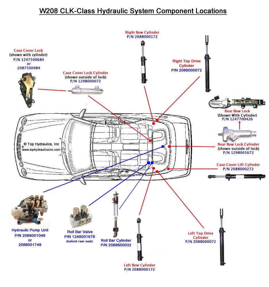 hight resolution of 80 clkdiagram c980f5592e0a3f2f0a31c41e77dbdfb860ddc8dd convertible top hydraulic fluid oil leaked onto trunk mbworld mercedes