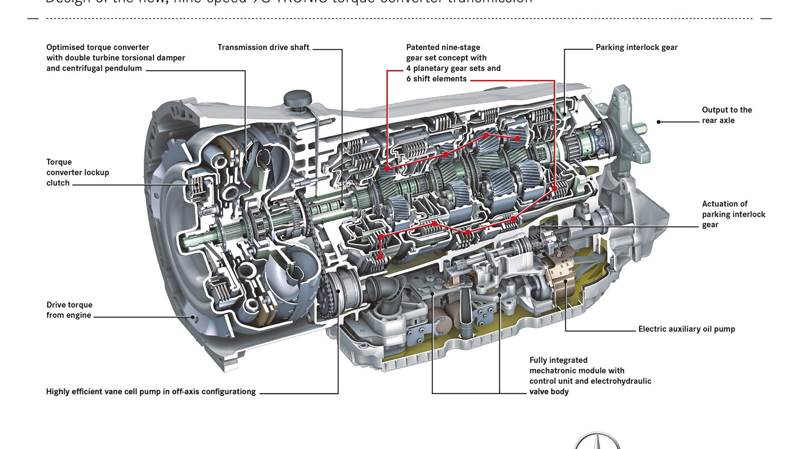 hight resolution of mercedes benz s 9g tronic nine speed automatic transmission