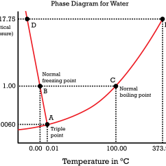 What Does A Climate Diagram Summarize 2006 Vw Passat Turbo Engine Phase Diagrams Ck 12 Foundation