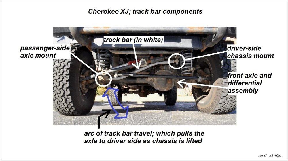 medium resolution of cherokee xj track bar location and components