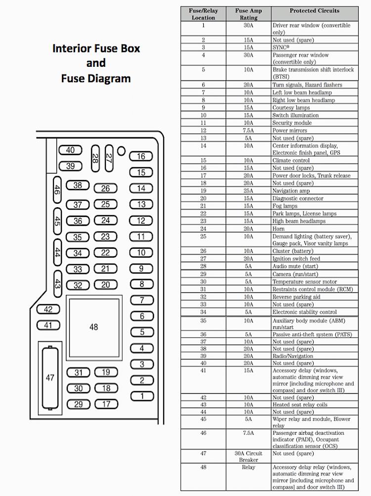 F250 Interior Fuse Box Diagram