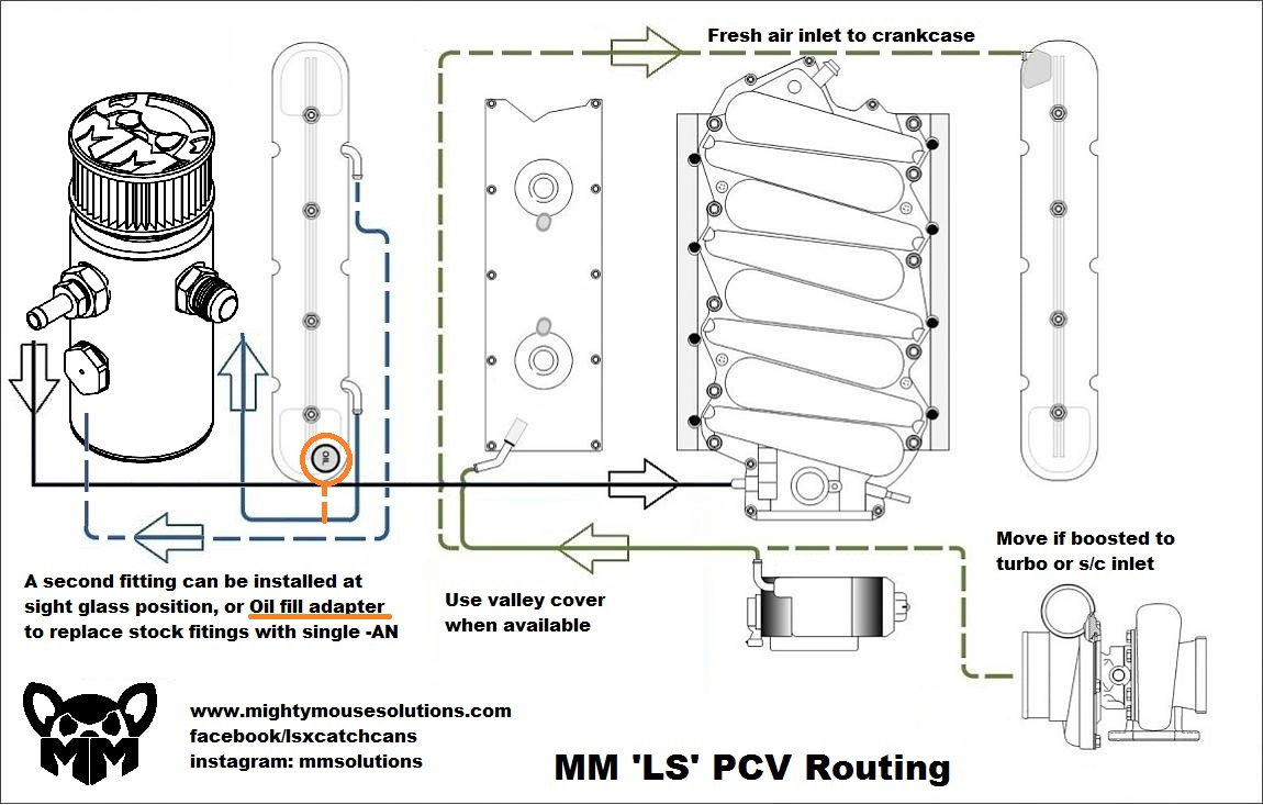 Help with PCV catch can routing for sheetmetal intake