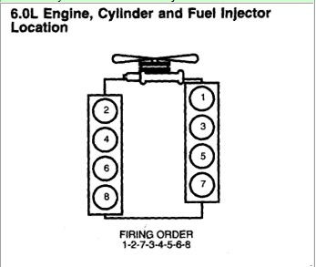 Chevrolet Engine Diagram Chevy Truck Engine Diagram Wiring