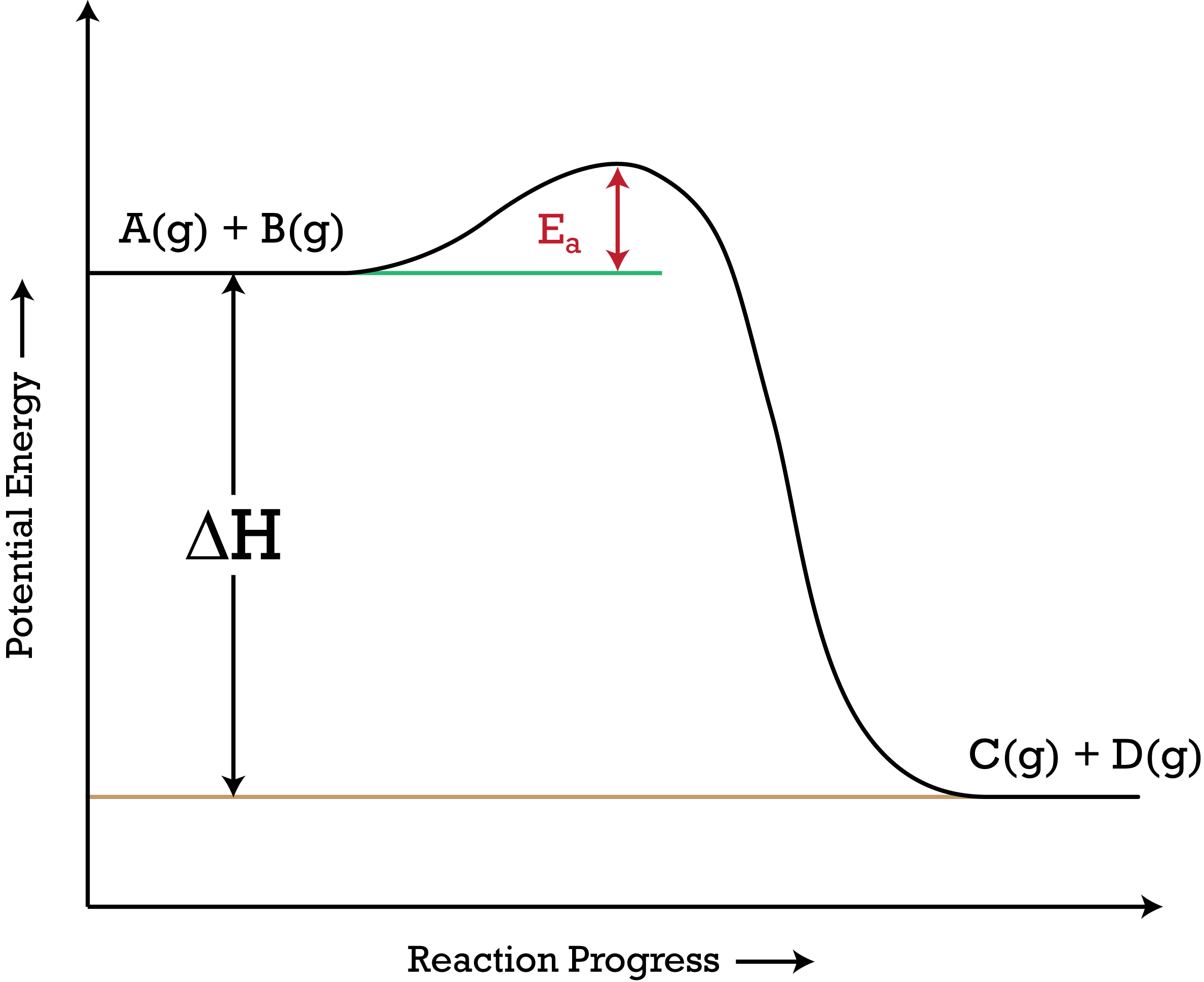 potential energy diagram activation orbital for arsenic the effects of applying stress to reactions at equilibrium