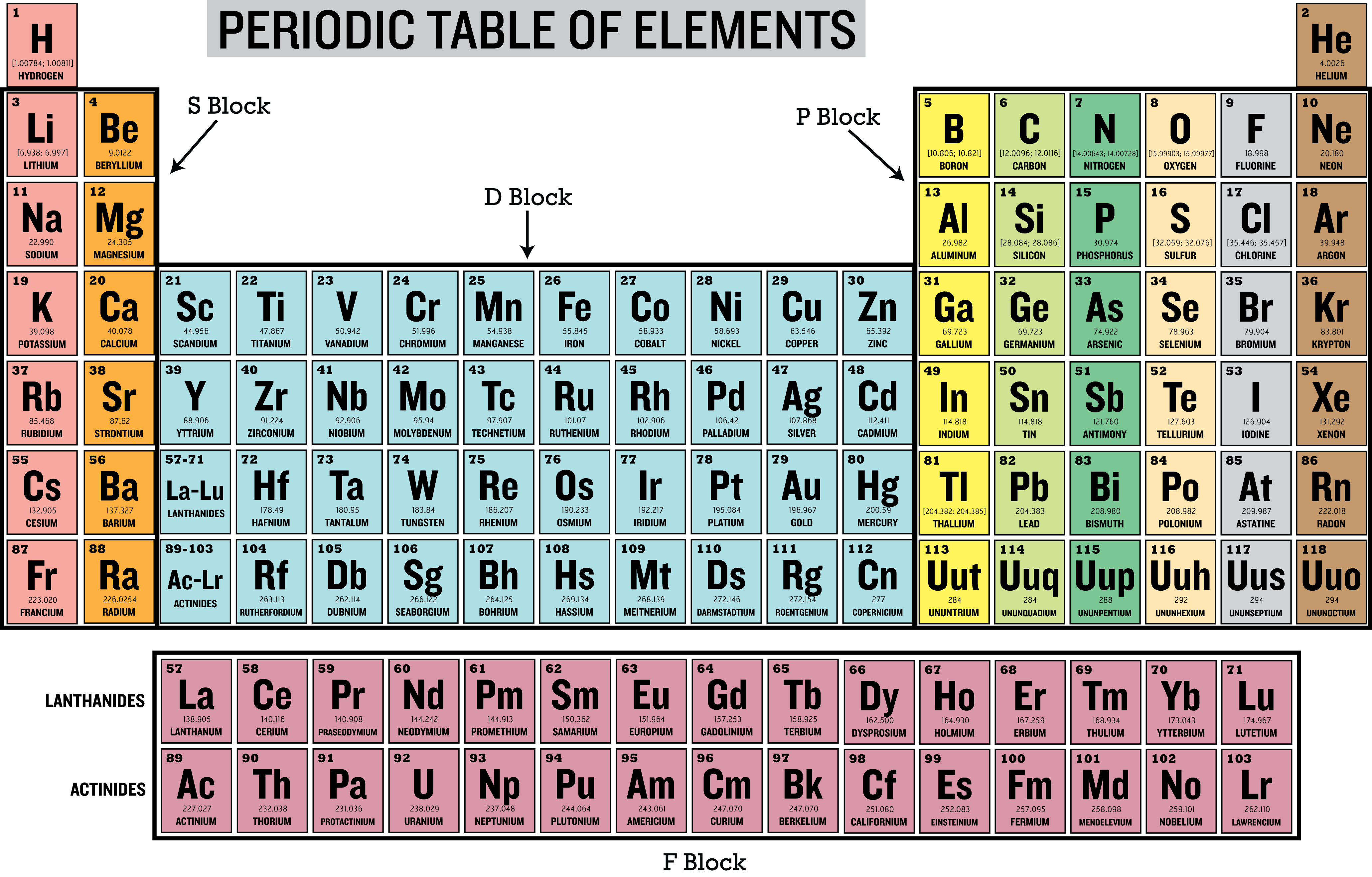 periodic elements diagram usb 3 0 cable wiring license cc by nc
