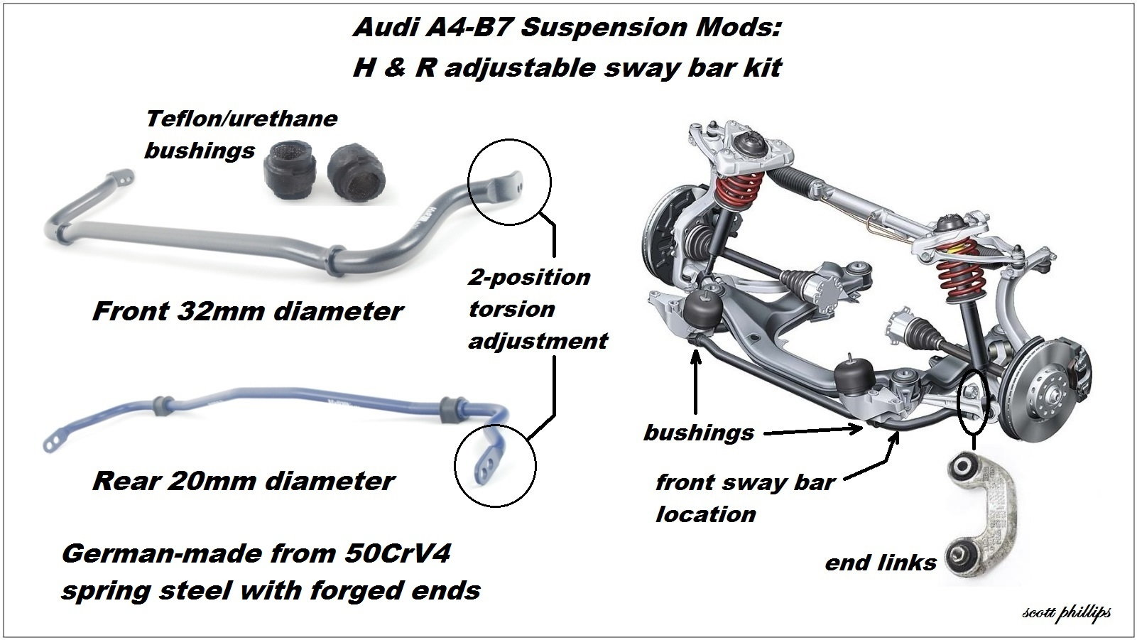 Audi A4 B7 Suspension Modifications