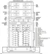 Jeep Cherokee 1997-2001 Fuse Box Diagram - Cherokeeforum