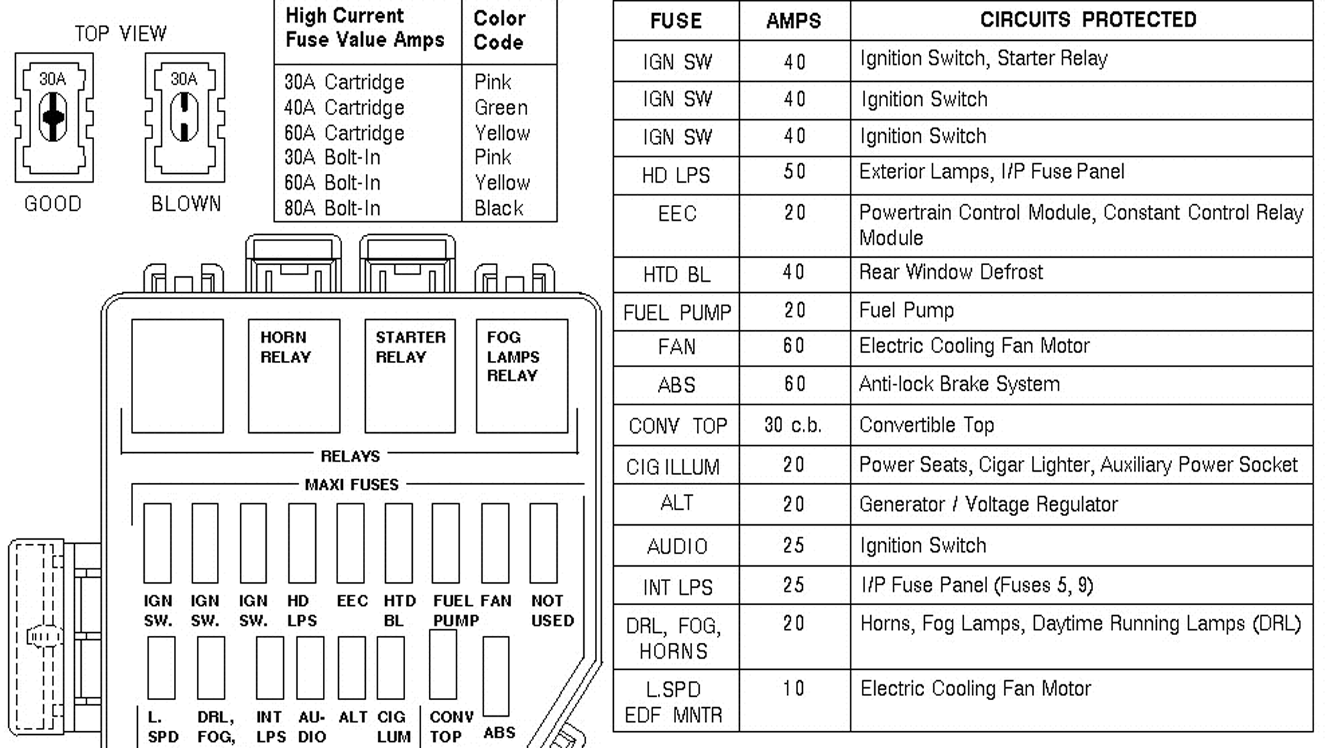 Ford Mustang V6 and Mustang GT 1994-2004: Fuse Box Diagram