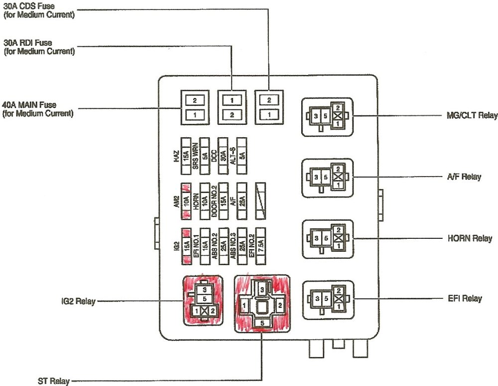 medium resolution of toyota tacoma 1996 to 2015 fuse box diagram yotatech blue sea fuse box tacoma fuse box