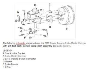 Toyota Tundra 2000 to present Brakes Diagnostics Guide