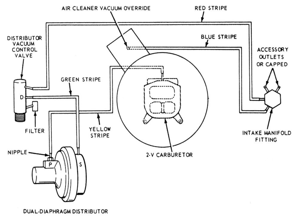 1970 Ford 390 Distributor Vacuum Diagram. Ford. Auto