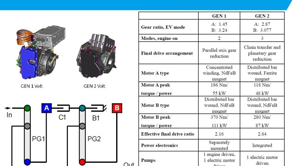medium resolution of chevy volt drivetrain diagram schema diagram database 2016 chevy volt wiring diagram