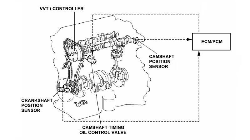 Toyota Camry 2007-2011: How to Replace VVT Sensor