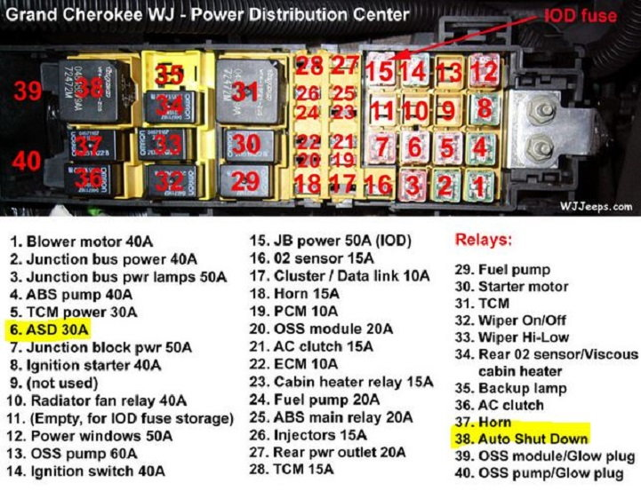 Ac Blower Motor Wiring Diagram Sd Picture Jeep Grand Cherokee Zj 1993 To 1998 Why Is Jeep Stalling