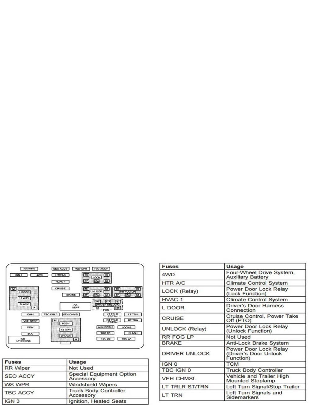 medium resolution of chevrolet silverado gmt800 1999 2006 fuse box diagram chevroletforum rh chevroletforum com 2000 chevy astro fuse