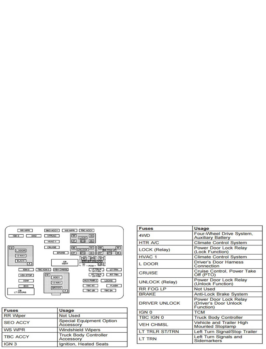 hight resolution of chevrolet silverado gmt800 1999 2006 fuse box diagram chevroletforum rh chevroletforum com 2000 chevy astro fuse