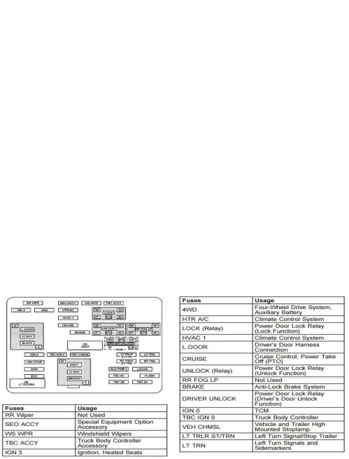 small resolution of chevrolet silverado gmt800 1999 2006 fuse box diagram chevroletforum mix instrument panel fuse box diagram and