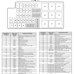 2007 F350 Fuse Panel Diagram Dyson Dc17 Animal Parts Ford Mustang V6 And Gt 2005 2014 Box Exterior