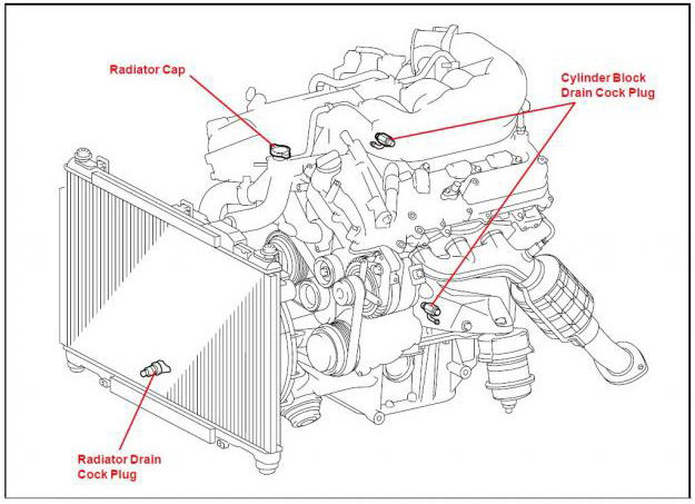 Engine Coolant Flush Diagram Engine Cooling System Diagram