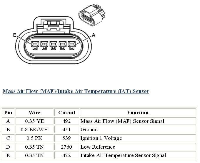 ls3 map sensor wiring diagram 99 civic maf sbguide co file kj96872 rh alan lopez hansafanprojekt de audi