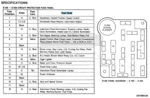 Diagram and Table of 1988 E150 through E350 Fuse Panel