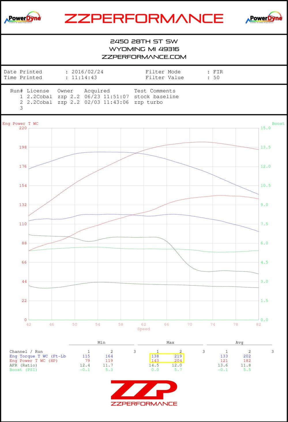 medium resolution of http zzperformance com ecotec turb turbo kit html