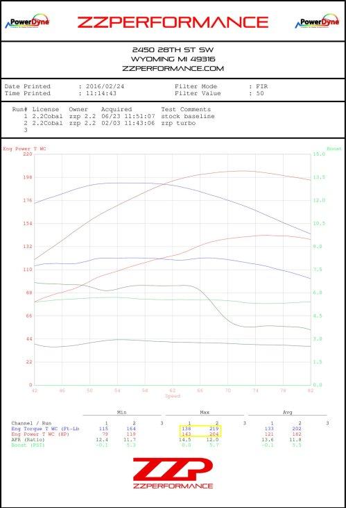 small resolution of http zzperformance com ecotec turb turbo kit html