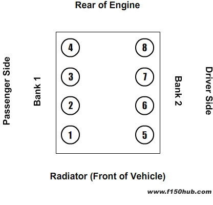 2006 Ford F 250 Wiring Schematic 85 1 2005 W 5 4l V8 Triton Issues P0174 Amp P0303 F150online
