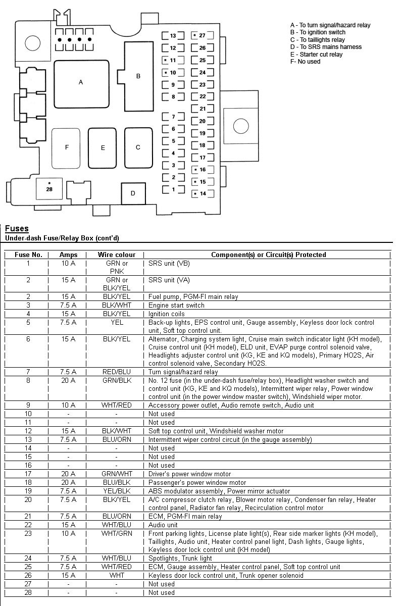 medium resolution of s2000 fuse box diagram wiring diagram expert fuse box diagram 2005 honda s2000
