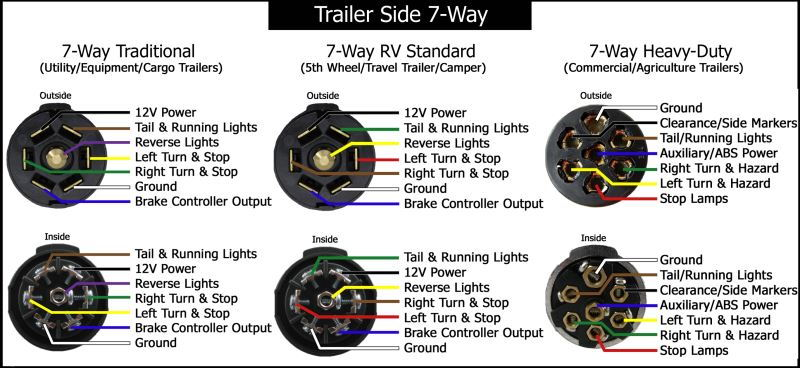 Pj trailers trailer plug wiring readingrat net on ford 7 way trailer wiring diagram 2000 Ford 7-Way Trailer Wiring Diagram RV 7-Way Trailer Plug Wiring Diagram