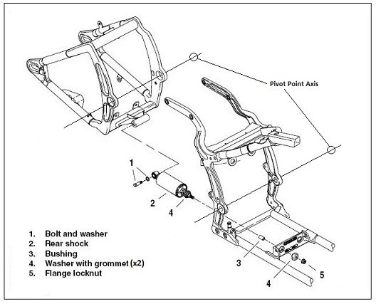 harley softail frame diagram wiper motor wiring chevrolet how shotgun shocks work a write up davidson forums the operation is fairly simple and straightforward swingarm floating assembly attached to rear of in only two places