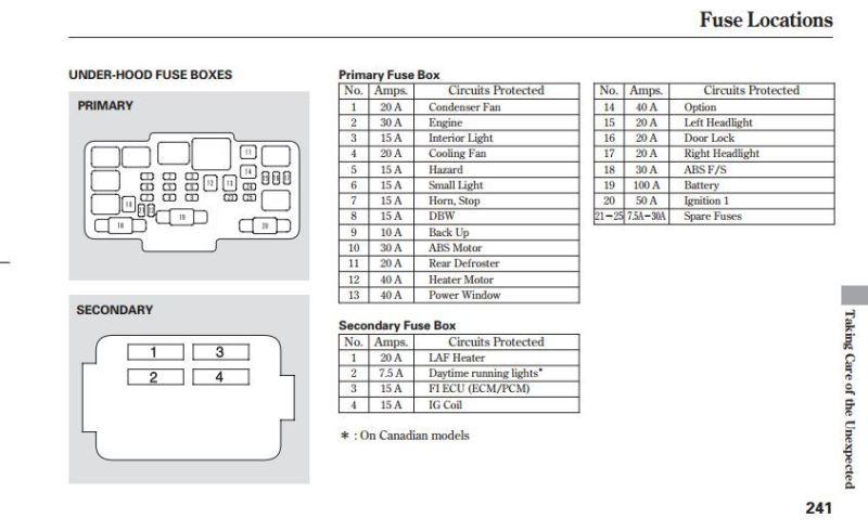 2005 Honda Crv Interior Fuse Box Diagram
