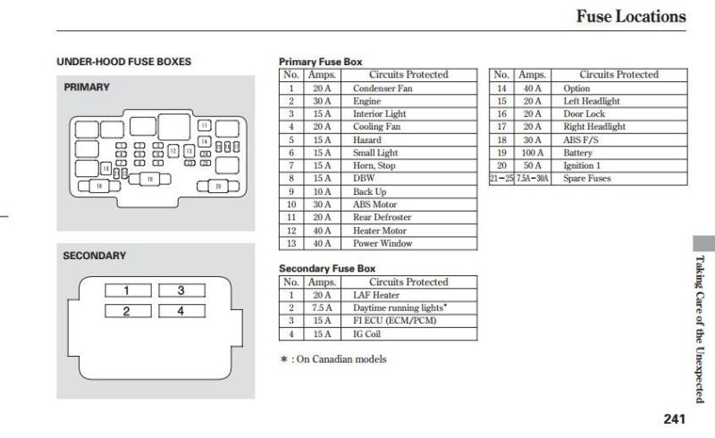 2005 honda crv interior fuse box diagram