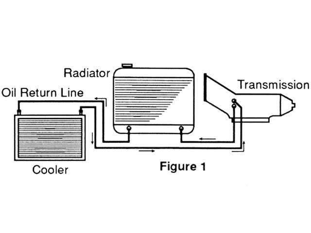 B&M transmission cooler install. Direction of flow matter