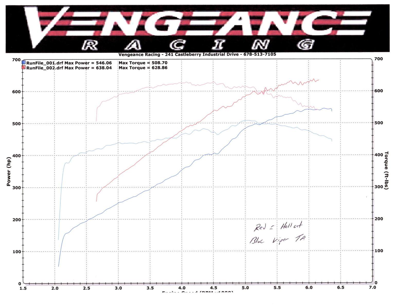 Viper Ta Vs Hellcat Vs C7 Z06 Dyno Results Inside Why