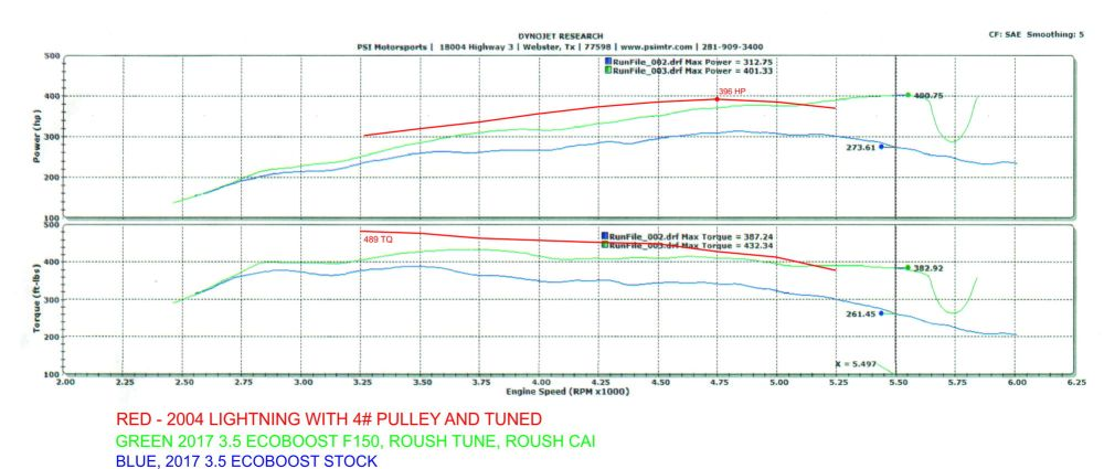 medium resolution of i had the roush stage 1 ecoboost package added i overlayed my lightning dyno for comparison