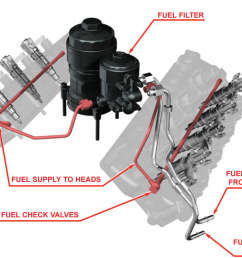 ford 6 0 fuel system diagram wiring diagrams data ford 6 0 diesel fuel system diagram ford 6 0 fuel system diagram [ 1374 x 1020 Pixel ]