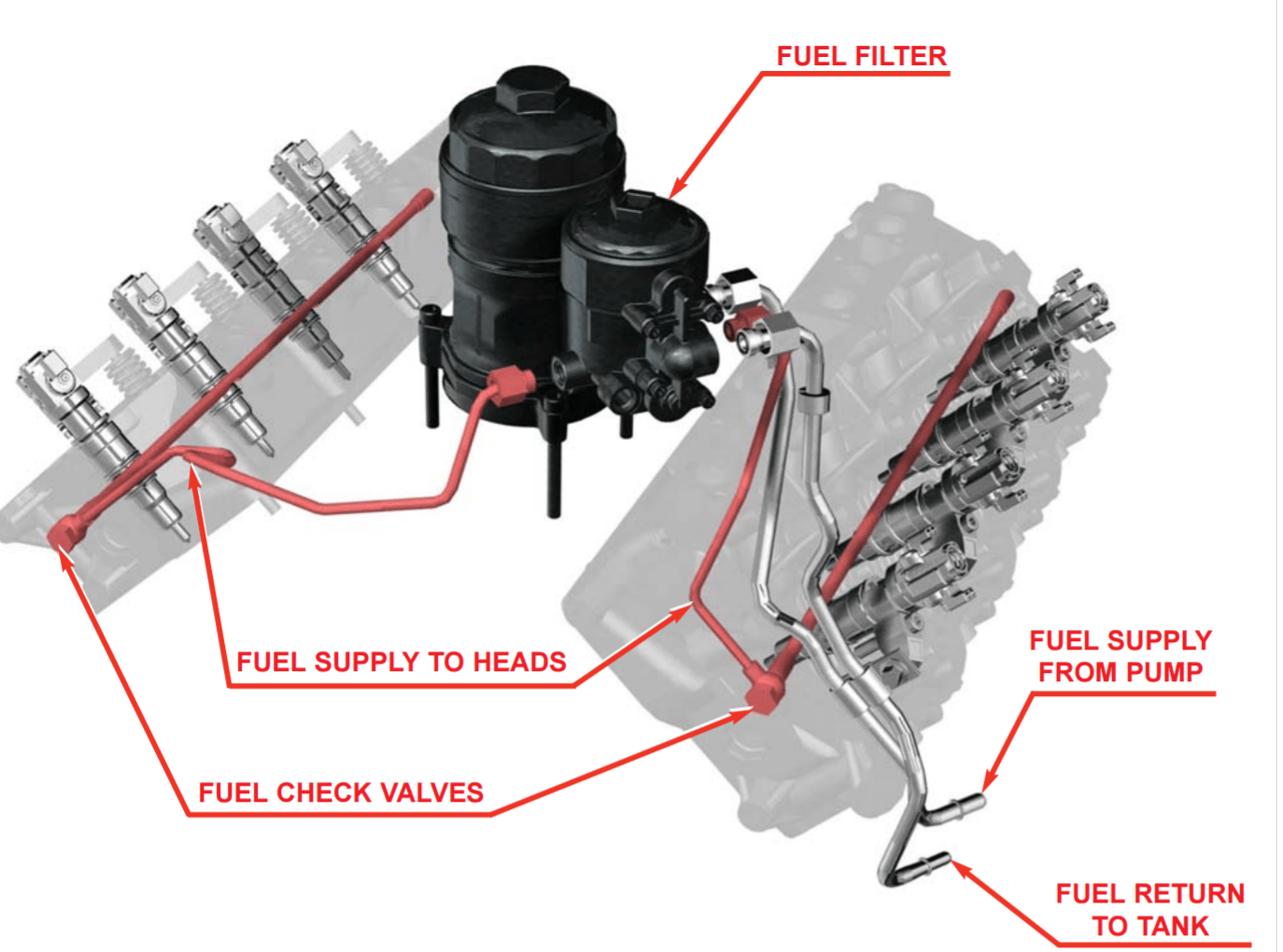 hight resolution of ford 6 0 fuel system diagram wiring diagrams data ford 6 0 diesel fuel system diagram ford 6 0 fuel system diagram
