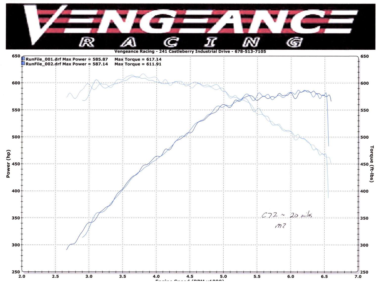 Viper Ta Vs Hellcat Vs C7 Z06 Dyno Results Inside Why It Is A Drivers Race