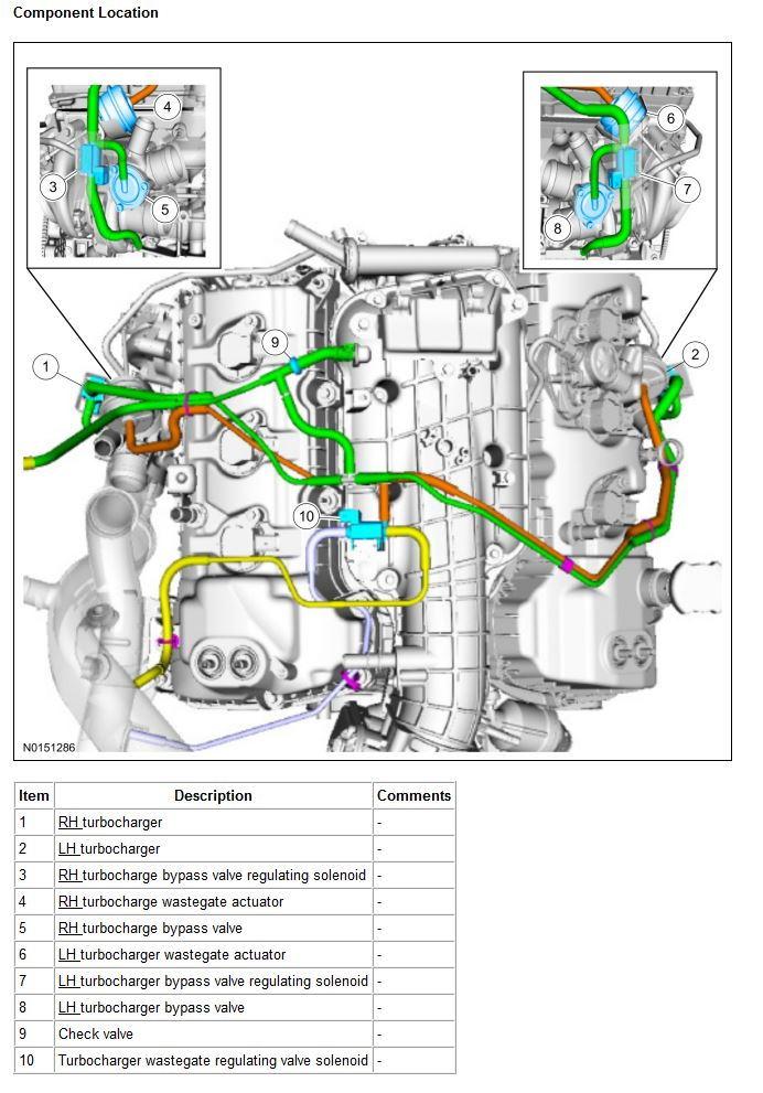 3.5 Ecoboost Cylinder Layout : ecoboost, cylinder, layout, Ecoboost, Vacuum, Diagram, Forum, Community, Truck