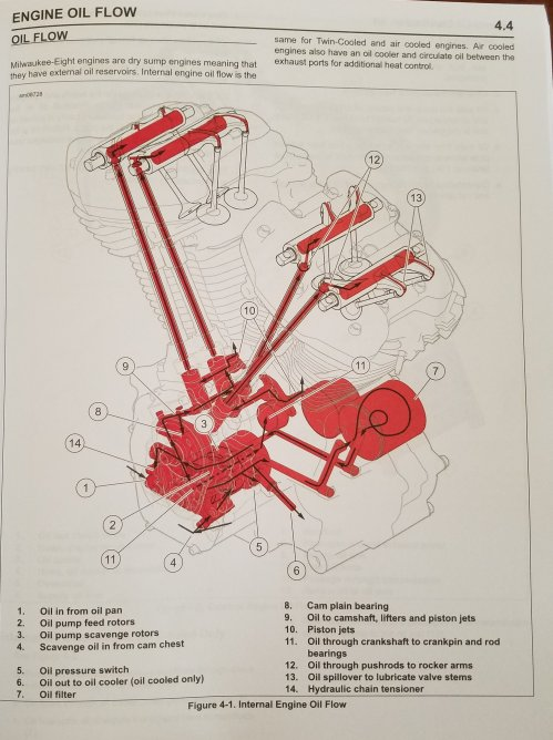 small resolution of harley davidson oil system diagram