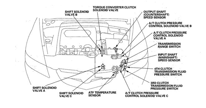 Service manual [2005 Acura Tsx Transmission Interlock